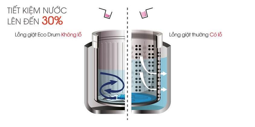 Lồng giặt không lỗ tiết kiệm nước