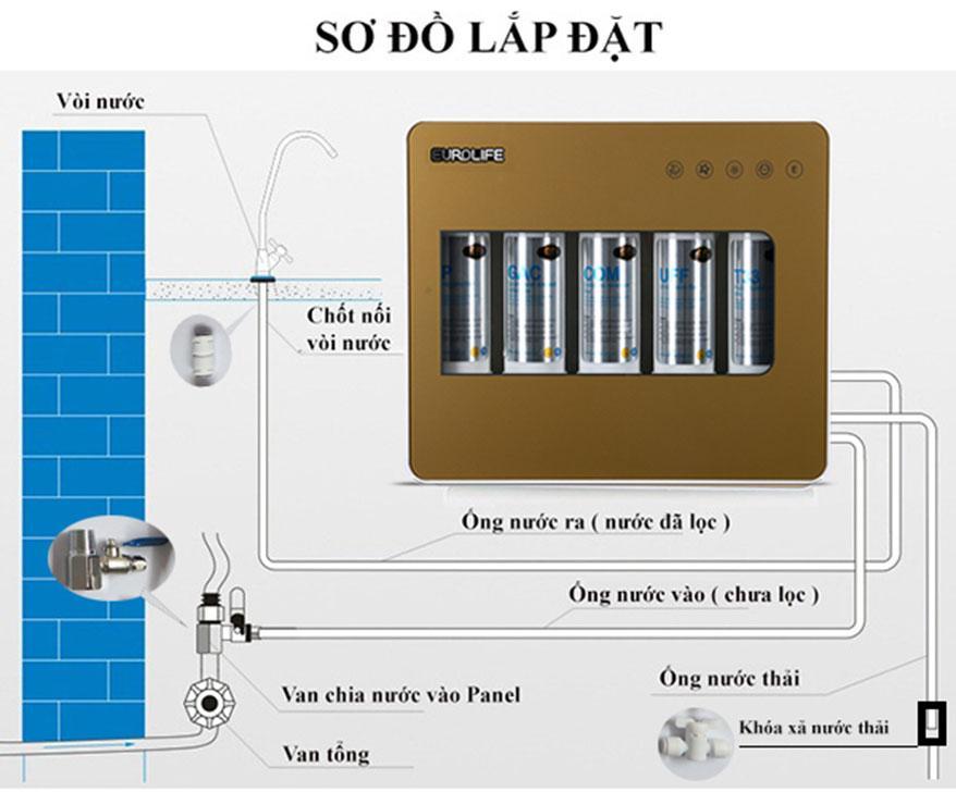 Máy-lọc-nước-uống-trực-tiếp-5-cấp-độ-lọc-Eurolife-EL-UF5-(Gold)-2.jpg